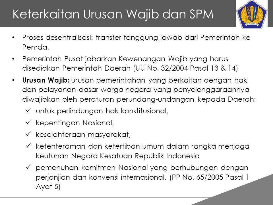 Keterkaitan Urusan Wajib dan SPM