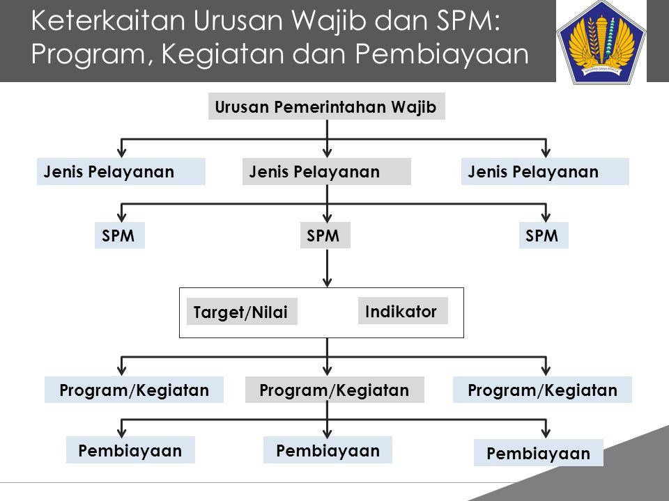 Keterkaitan Urusan Wajib dan SPM: Program, Kegiatan dan Pembiayaan