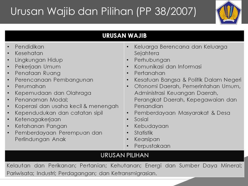 Urusan Wajib dan Pilihan (PP 38/2007)
