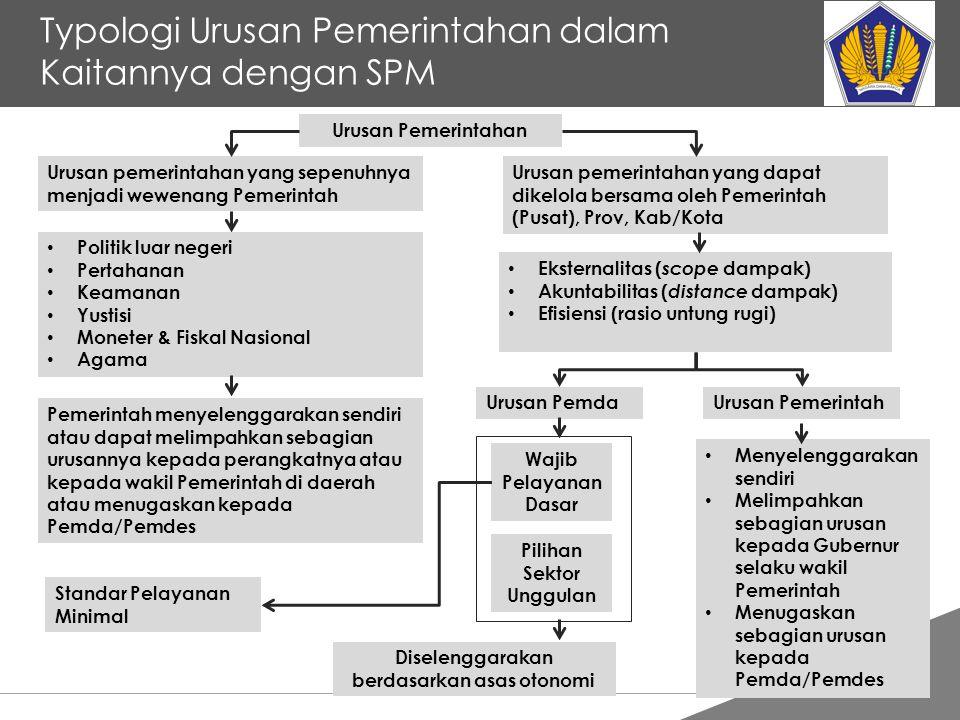 Typologi Urusan Pemerintahan dalam Kaitannya dengan SPM
