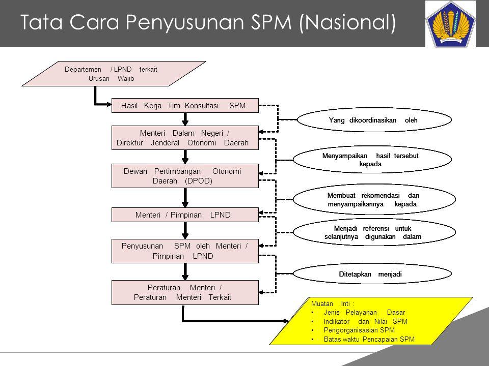 Tata Cara Penyusunan SPM (Nasional)