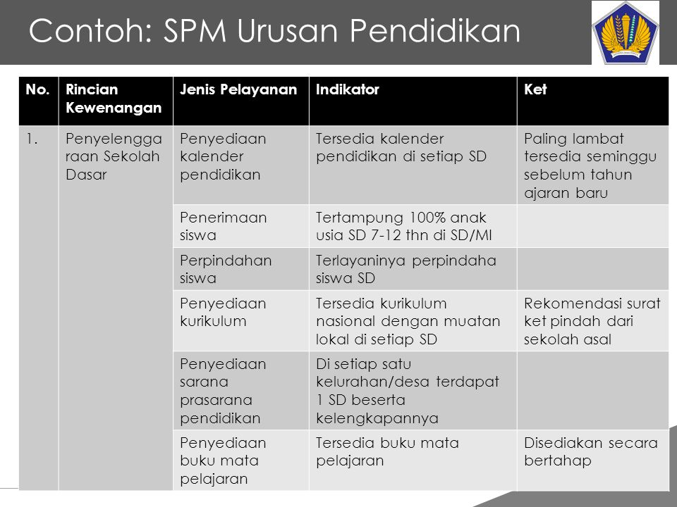 Contoh: SPM Urusan Pendidikan