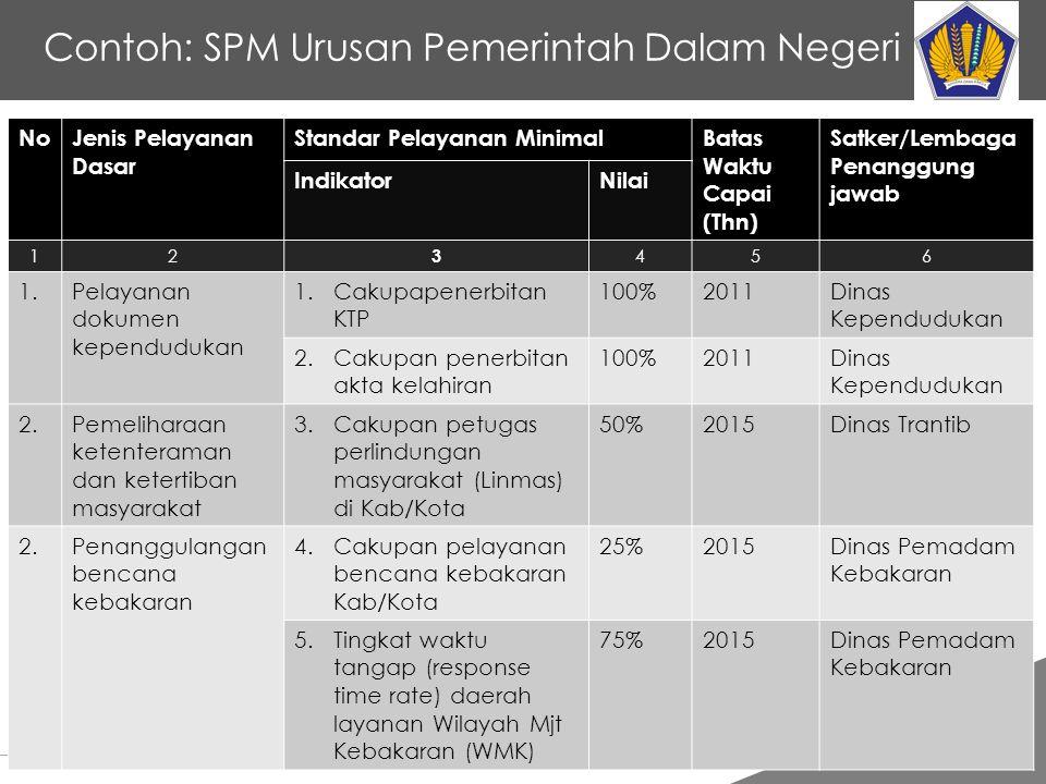 Contoh: SPM Urusan Pemerintah Dalam Negeri