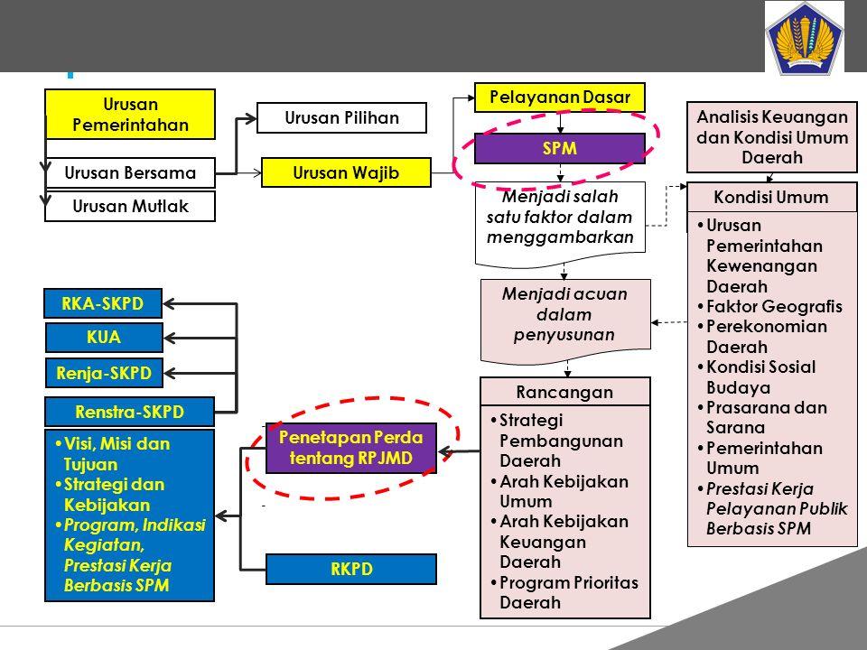 Analisis Keuangan dan Kondisi Umum Daerah