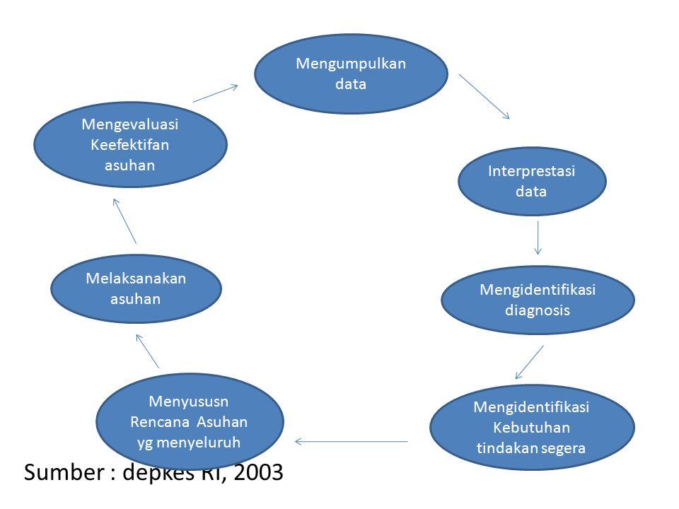 Sumber : depkes RI, 2003 Mengumpulkan data
