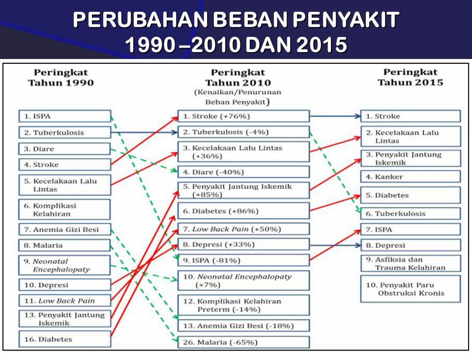 PERUBAHAN BEBAN PENYAKIT 1990 –2010 DAN 2015