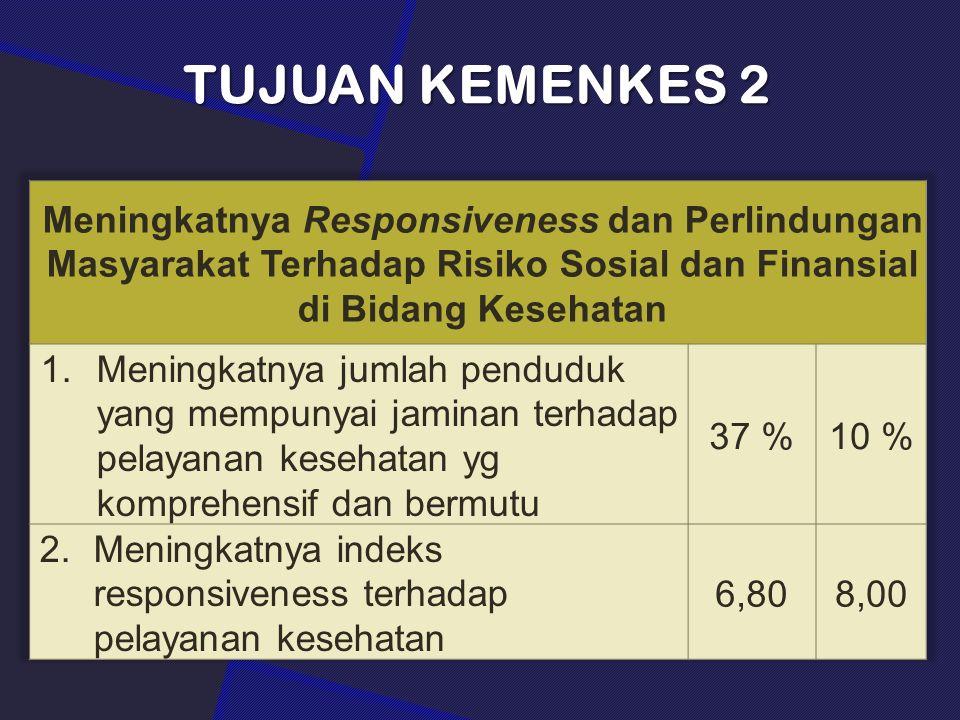 TUJUAN KEMENKES 2 Meningkatnya Responsiveness dan Perlindungan Masyarakat Terhadap Risiko Sosial dan Finansial di Bidang Kesehatan.