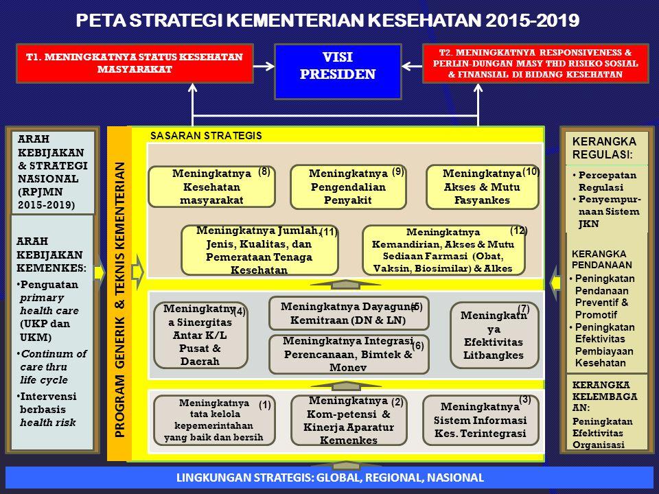 PETA STRATEGI KEMENTERIAN KESEHATAN 2015-2019