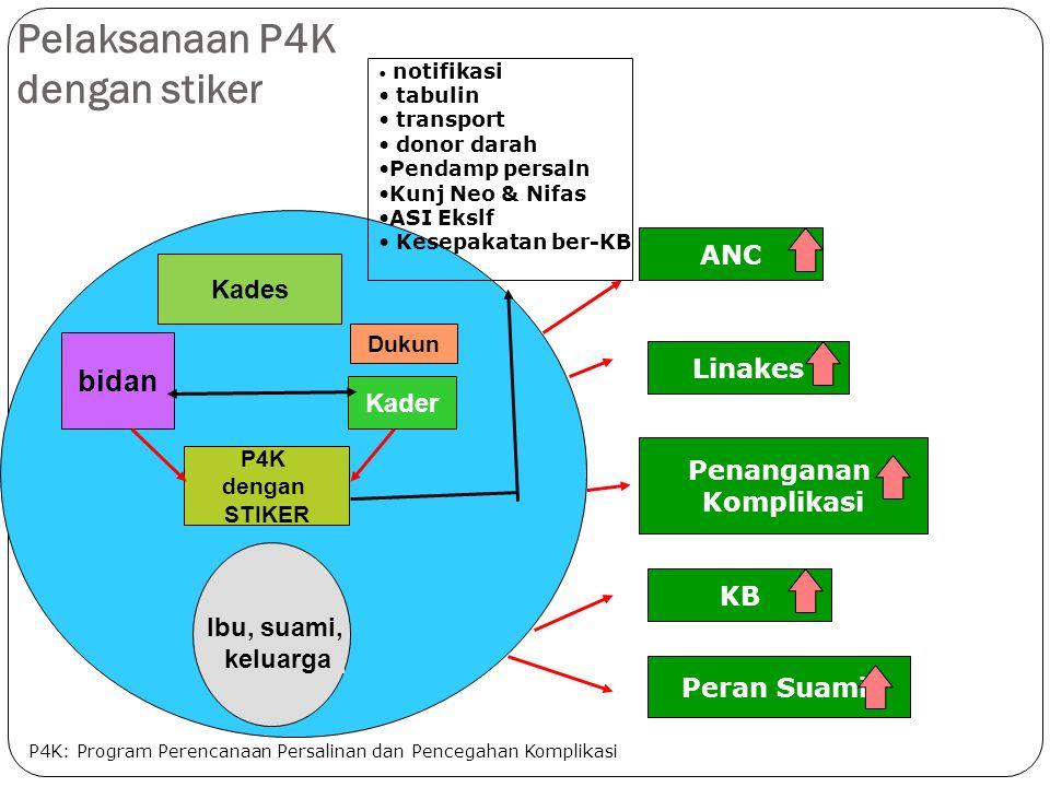 Pelaksanaan P4K dengan stiker