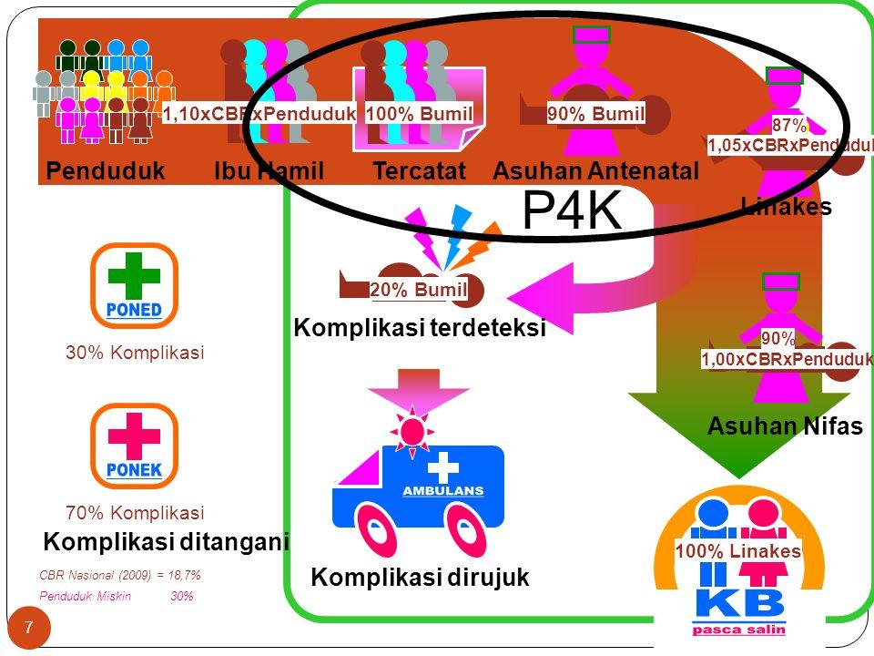 P4K PONED PONEK AMBULANS KB pasca salin Penduduk Ibu Hamil Tercatat