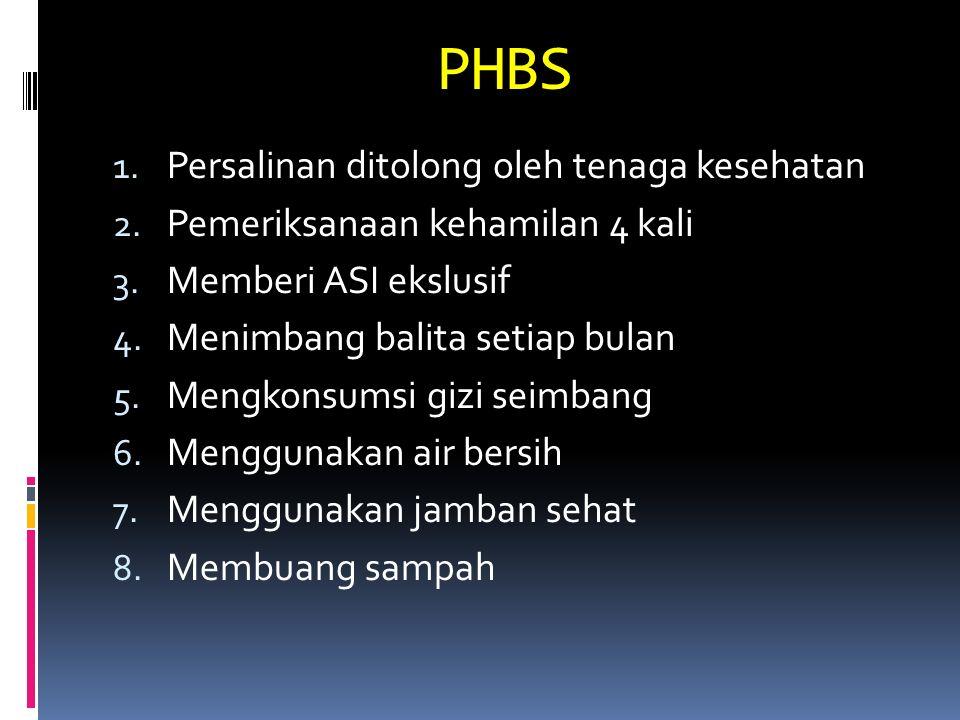 PHBS Persalinan ditolong oleh tenaga kesehatan