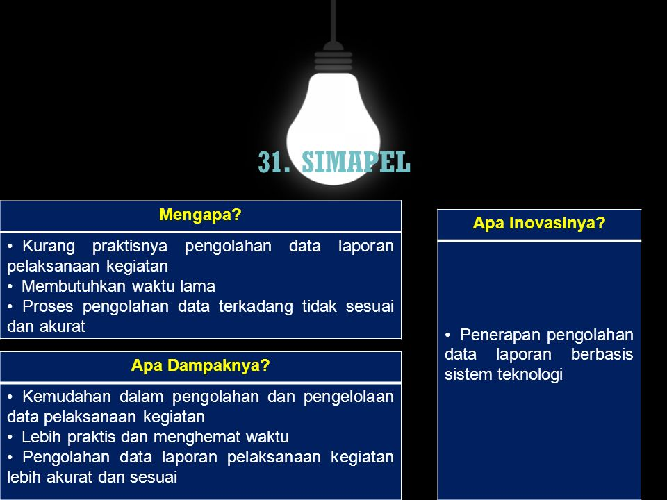 31. SIMAPEL Mengapa Apa Inovasinya