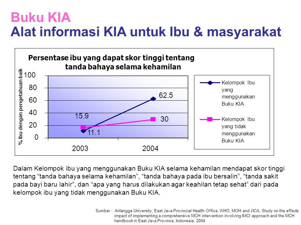 Buku KIA Alat informasi KIA untuk Ibu & masyarakat