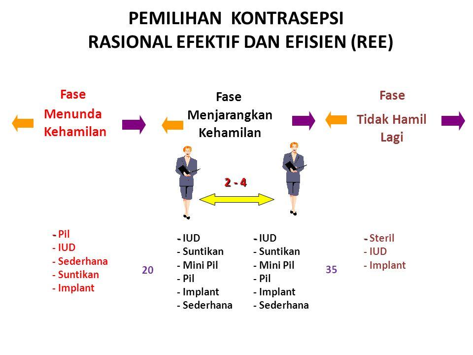 PEMILIHAN KONTRASEPSI RASIONAL EFEKTIF DAN EFISIEN (REE)