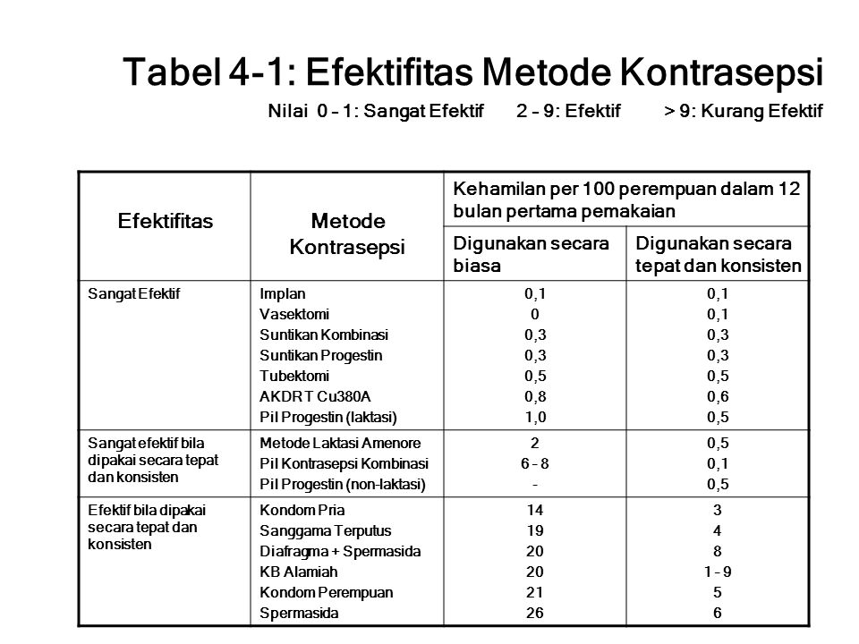 Tabel 4-1: Efektifitas Metode Kontrasepsi Nilai 0 – 1: Sangat Efektif 2 – 9: Efektif > 9: Kurang Efektif