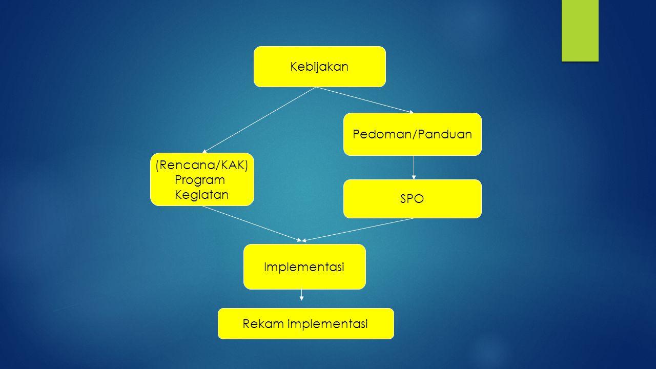 Kebijakan Pedoman/Panduan (Rencana/KAK) Program Kegiatan SPO Implementasi Rekam implementasi