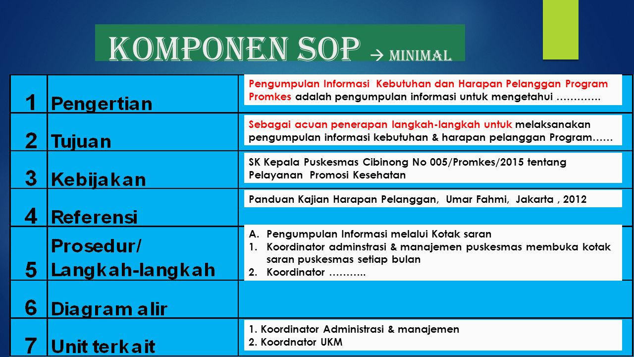 KOmponen SOP  minimal Pengumpulan Informasi Kebutuhan dan Harapan Pelanggan Program Promkes adalah pengumpulan informasi untuk mengetahui ………….