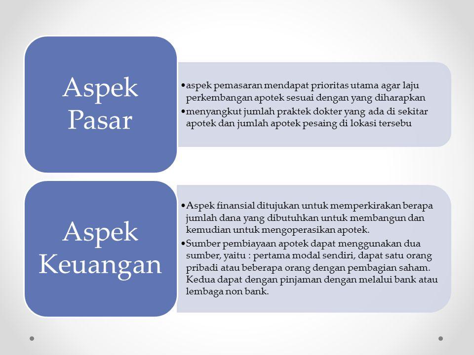 Aspek Pasar Aspek Keuangan