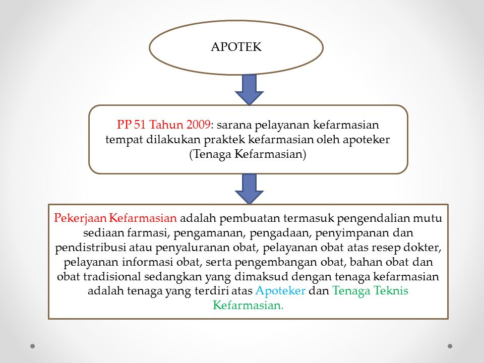 APOTEK PP 51 Tahun 2009: sarana pelayanan kefarmasian tempat dilakukan praktek kefarmasian oleh apoteker (Tenaga Kefarmasian)