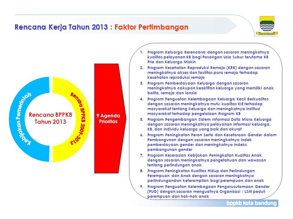 Rencana Kerja Tahun 2013 : Faktor Pertimbangan