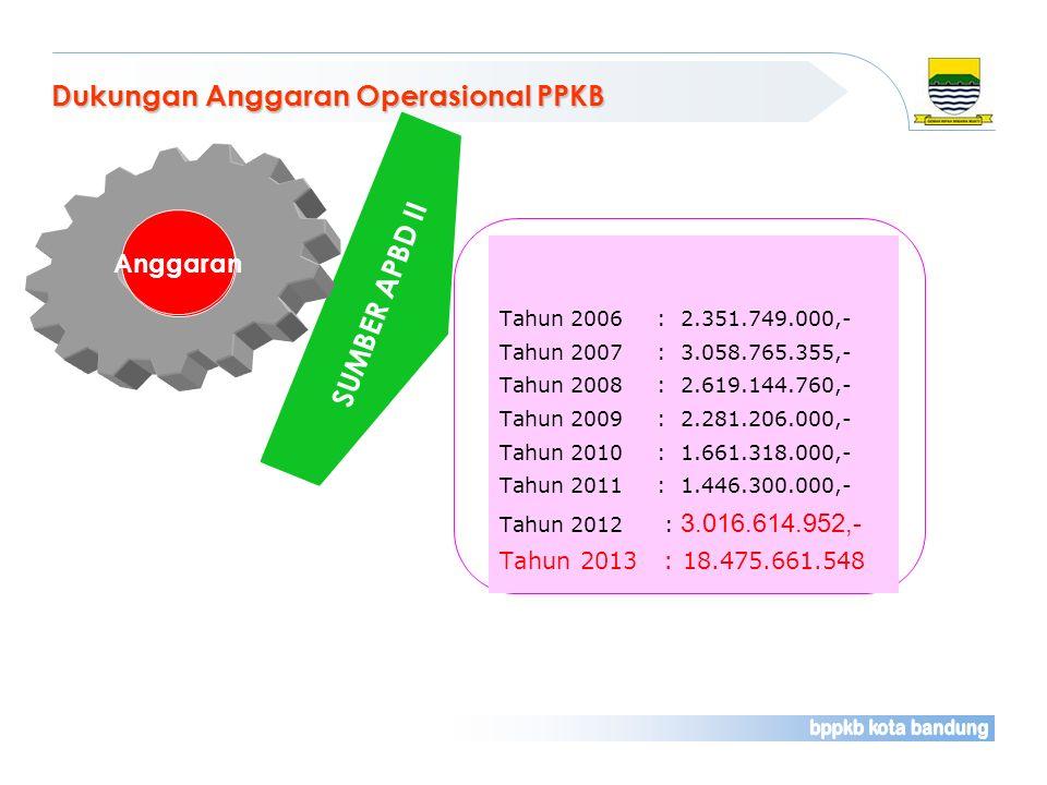 Dukungan Anggaran Operasional PPKB