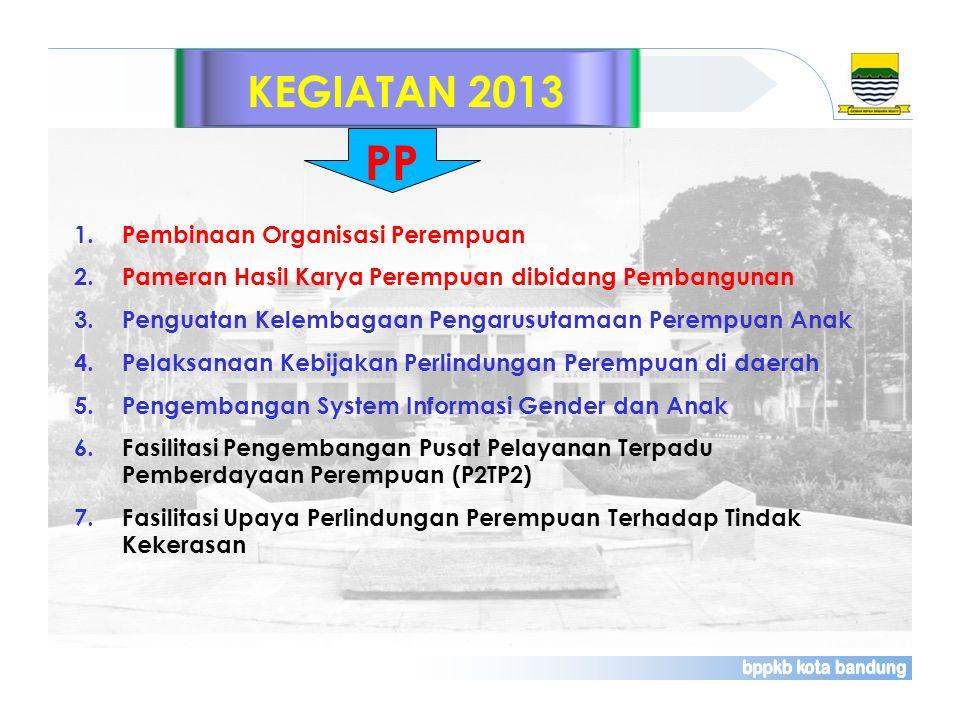 PP KEGIATAN 2013 Pembinaan Organisasi Perempuan