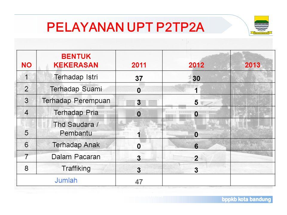 PELAYANAN UPT P2TP2A NO BENTUK KEKERASAN 2011 2012 2013 1