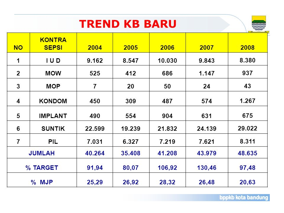 TREND KB BARU * Sd. Nopember 2008 NO KONTRA SEPSI 2004 2005 2006 2007