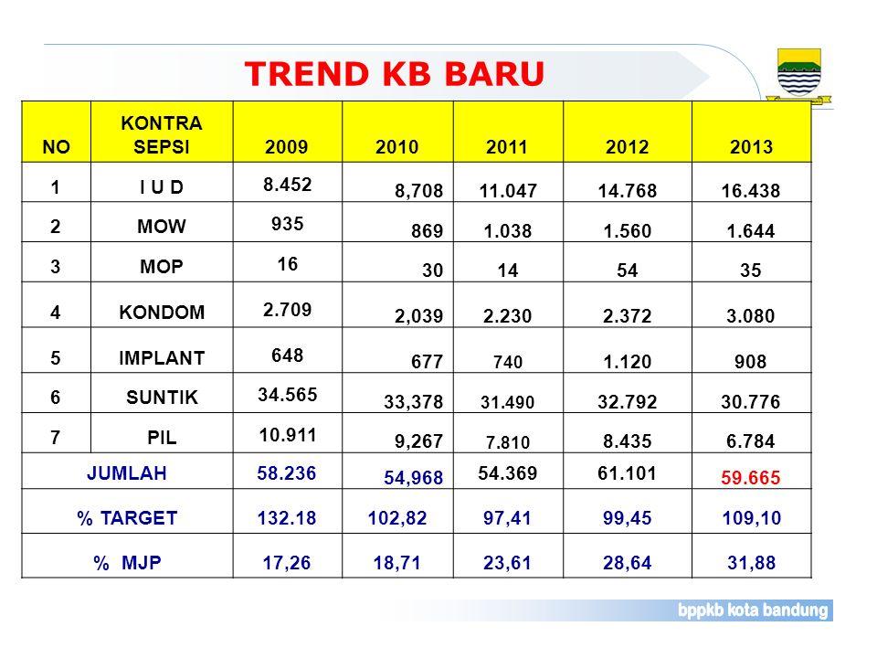 TREND KB BARU NO KONTRA SEPSI 2009 2010 2011 2012 2013 1 I U D 8.452