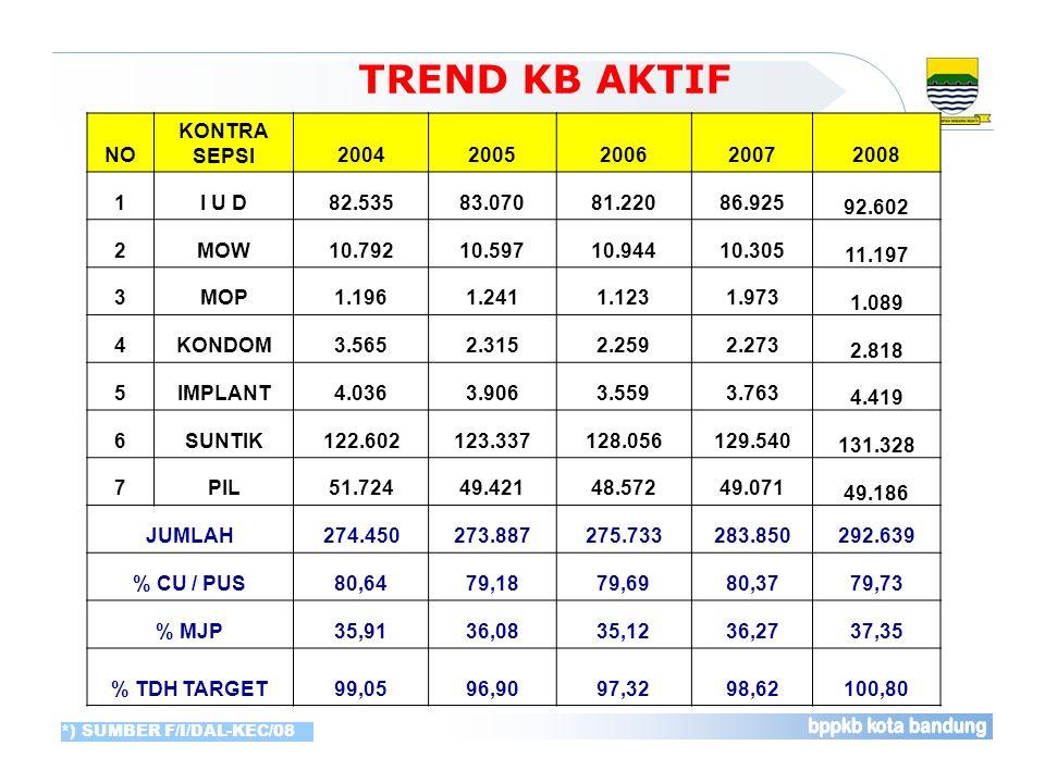 TREND KB AKTIF NO KONTRA SEPSI 2004 2005 2006 2007 2008 1 I U D 82.535