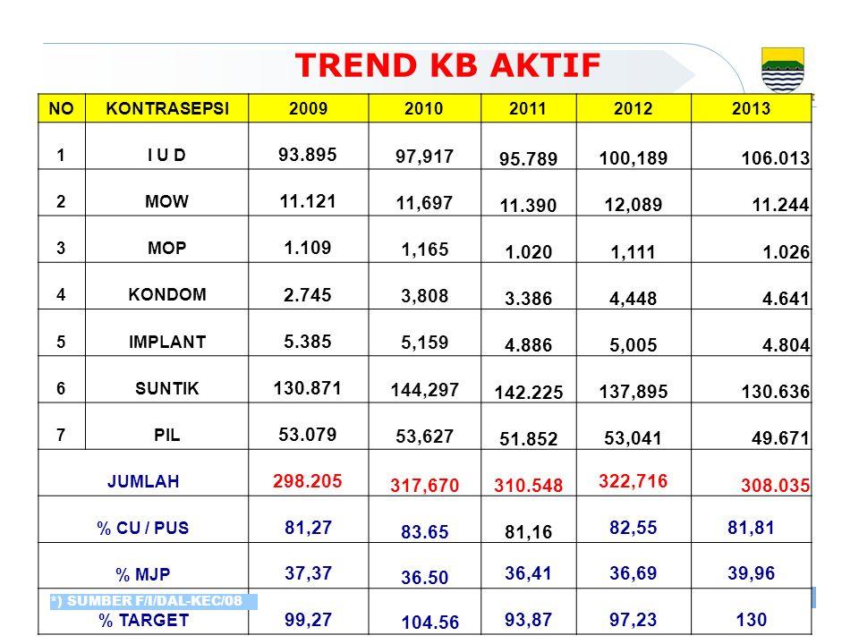 TREND KB AKTIF NO. KONTRASEPSI. 2009. 2010. 2011. 2012. 2013. 1. I U D. 93.895. 97,917. 95.789.