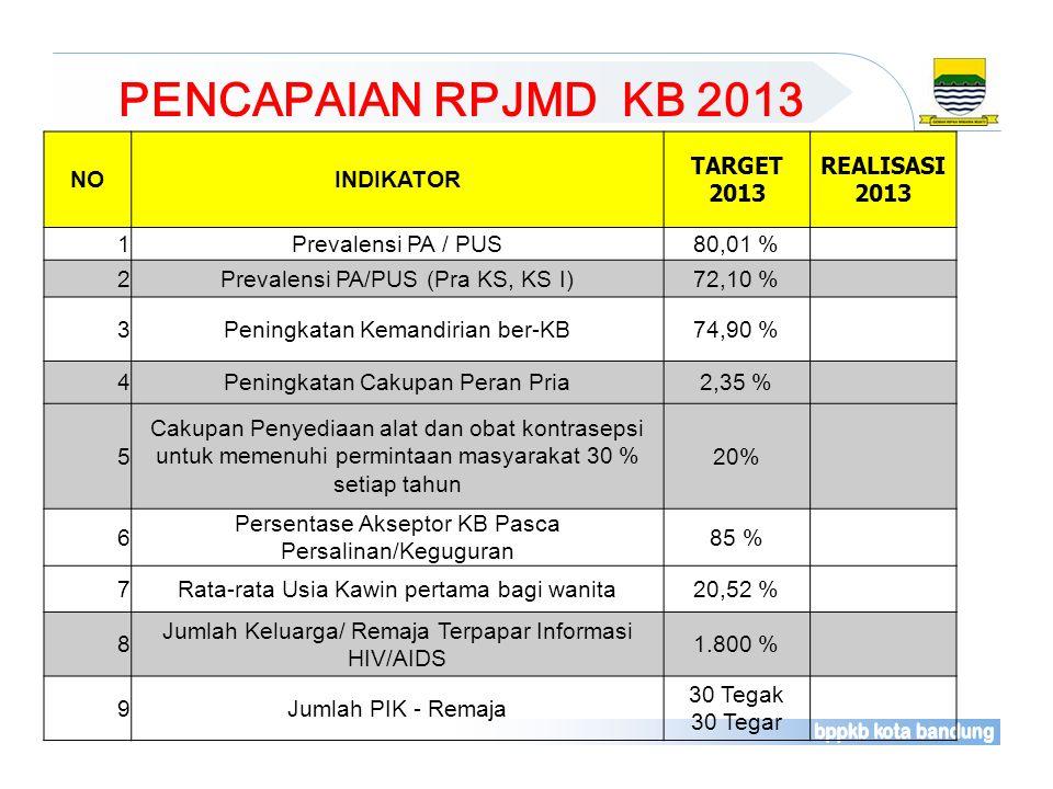 PENCAPAIAN RPJMD KB 2013 NO INDIKATOR TARGET 2013 REALISASI 2013 1