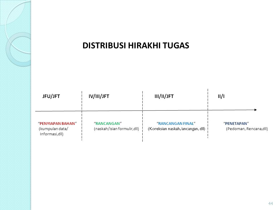 DISTRIBUSI HIRAKHI TUGAS