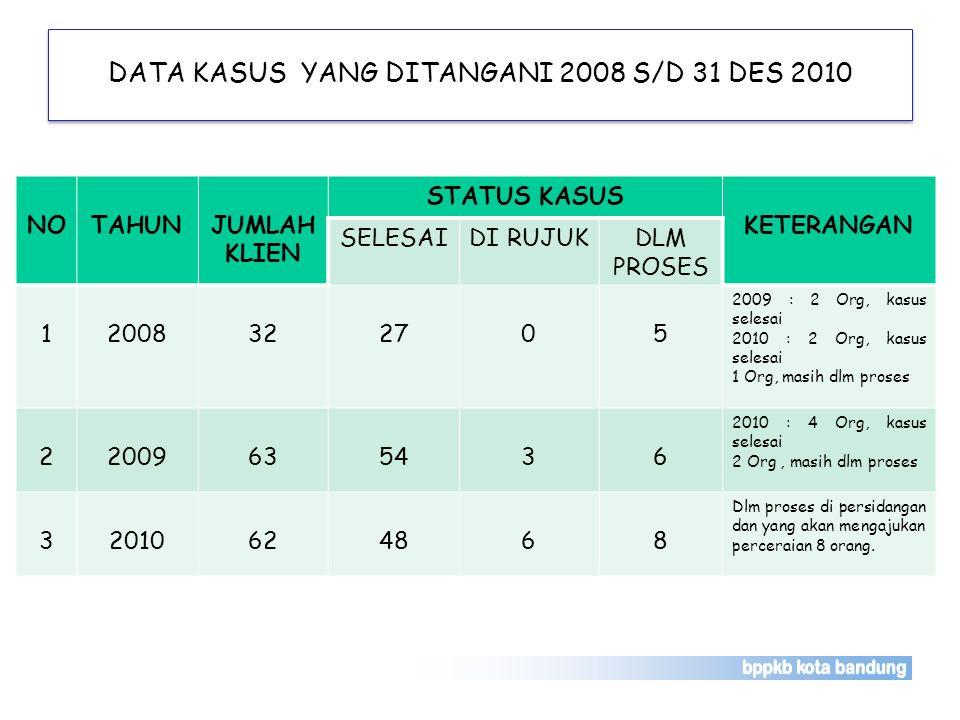 DATA KASUS YANG DITANGANI 2008 S/D 31 DES 2010