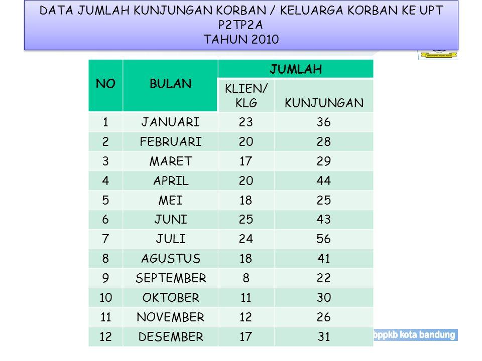 DATA JUMLAH KUNJUNGAN KORBAN / KELUARGA KORBAN KE UPT P2TP2A TAHUN 2010
