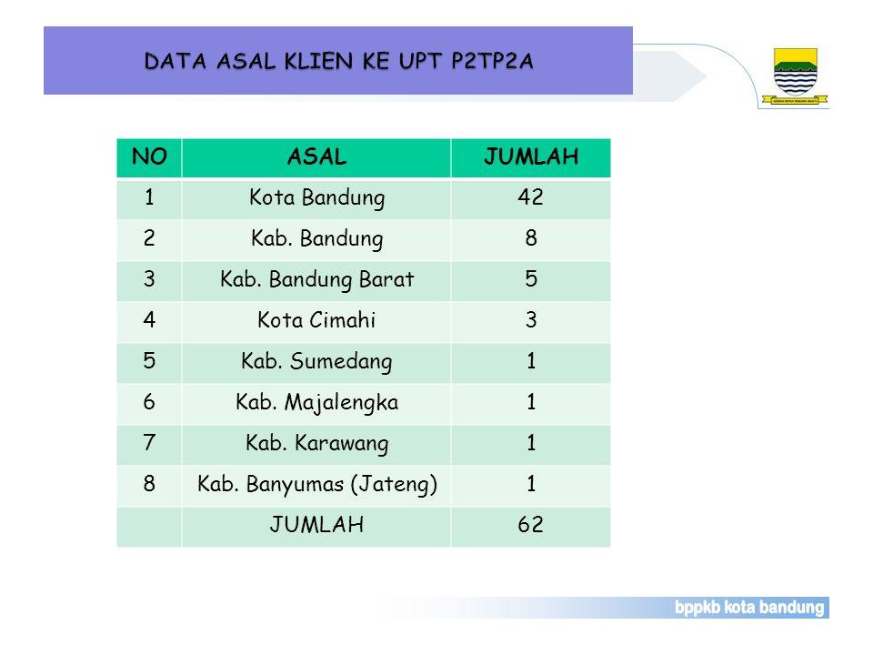 DATA ASAL KLIEN KE UPT P2TP2A