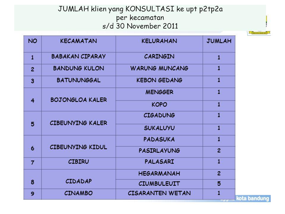 JUMLAH klien yang KONSULTASI ke upt p2tp2a per kecamatan s/d 30 November 2011