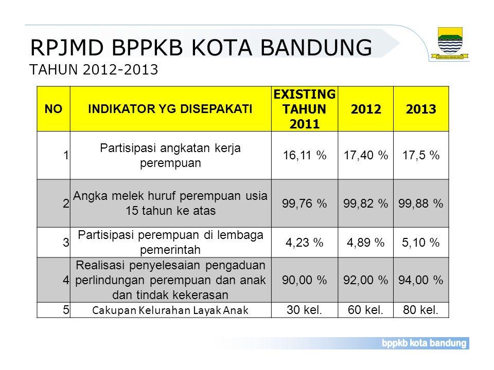 RPJMD BPPKB KOTA BANDUNG TAHUN 2012-2013