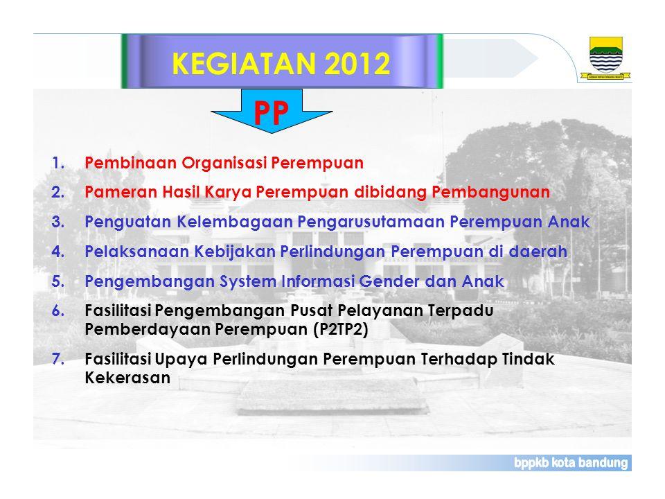 PP KEGIATAN 2012 Pembinaan Organisasi Perempuan