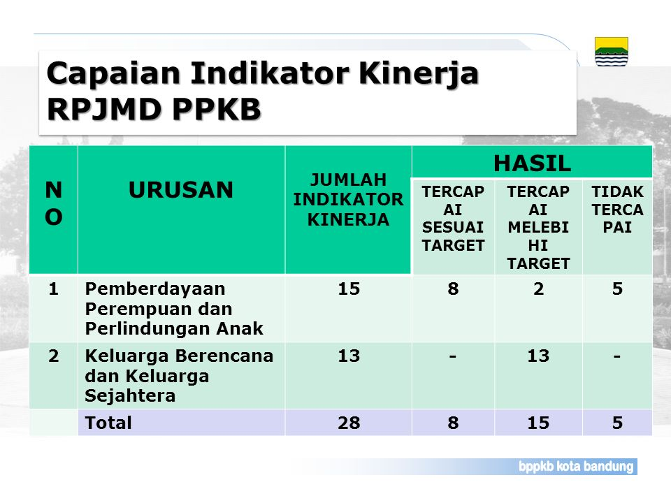 Capaian Indikator Kinerja RPJMD PPKB