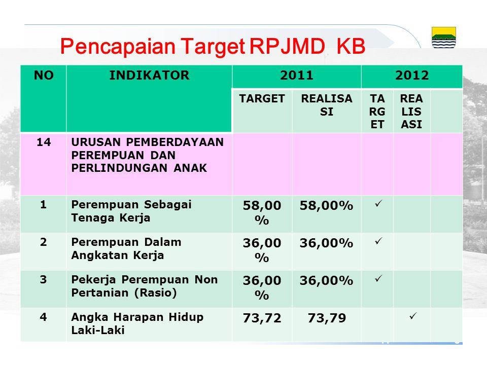 Pencapaian Target RPJMD KB