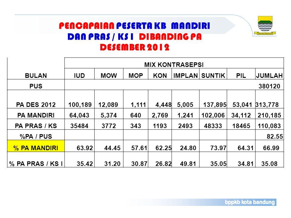 PENCAPAIAN PESERTA KB MANDIRI DAN PRAS / KS I DIBANDING PA