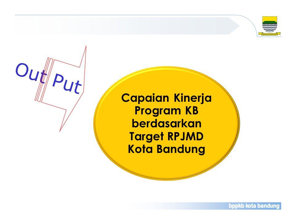 Program KB berdasarkan Target RPJMD Kota Bandung