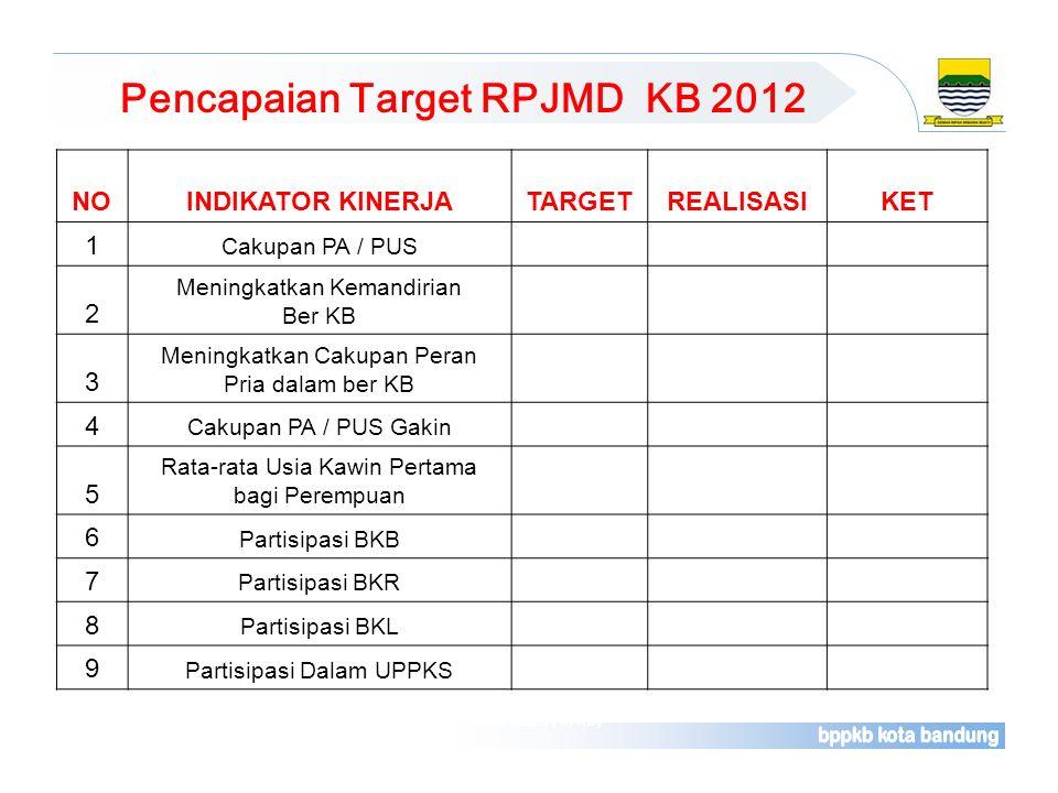 Pencapaian Target RPJMD KB 2012
