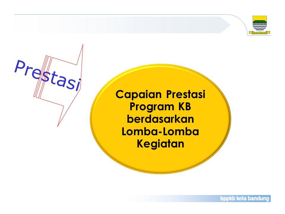 Capaian Prestasi Program KB berdasarkan Lomba-Lomba Kegiatan Prestasi