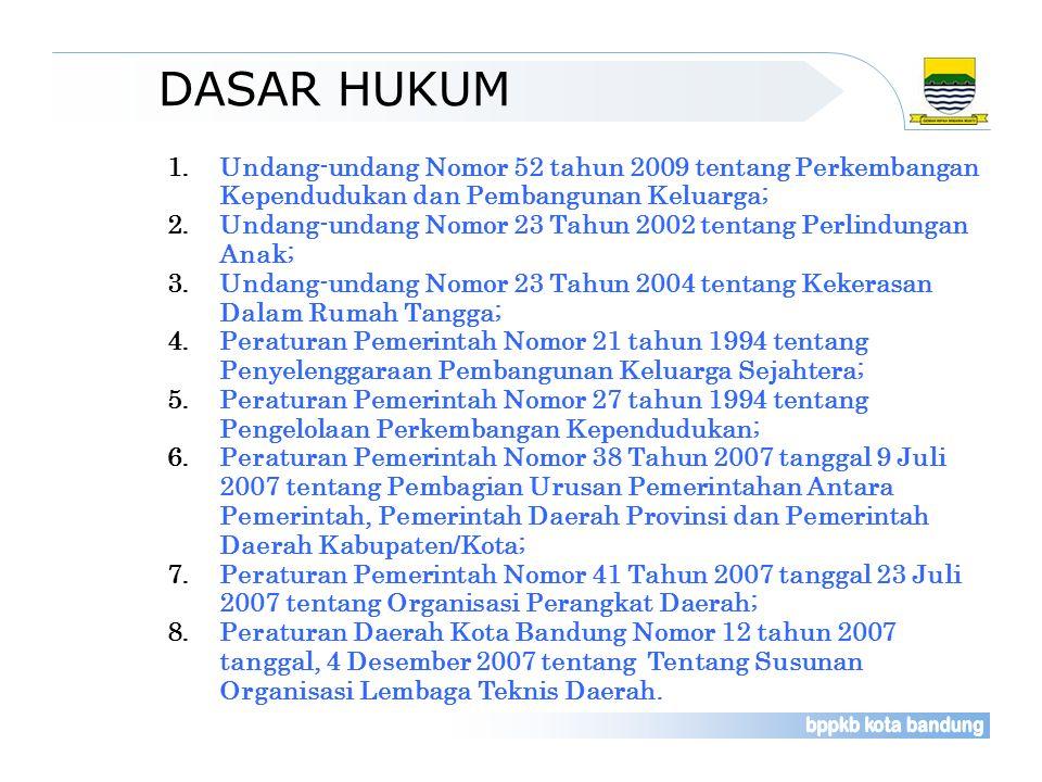 DASAR HUKUM Undang-undang Nomor 52 tahun 2009 tentang Perkembangan Kependudukan dan Pembangunan Keluarga;