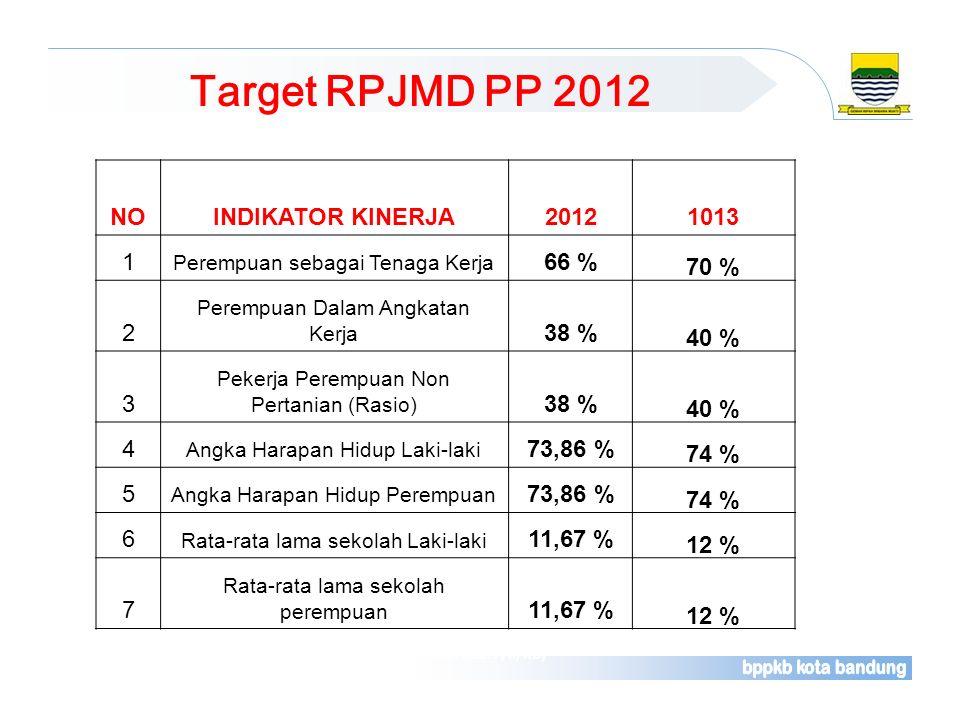 Target RPJMD PP 2012 NO INDIKATOR KINERJA 2012 1013 1 66 % 70 % 2 38 %