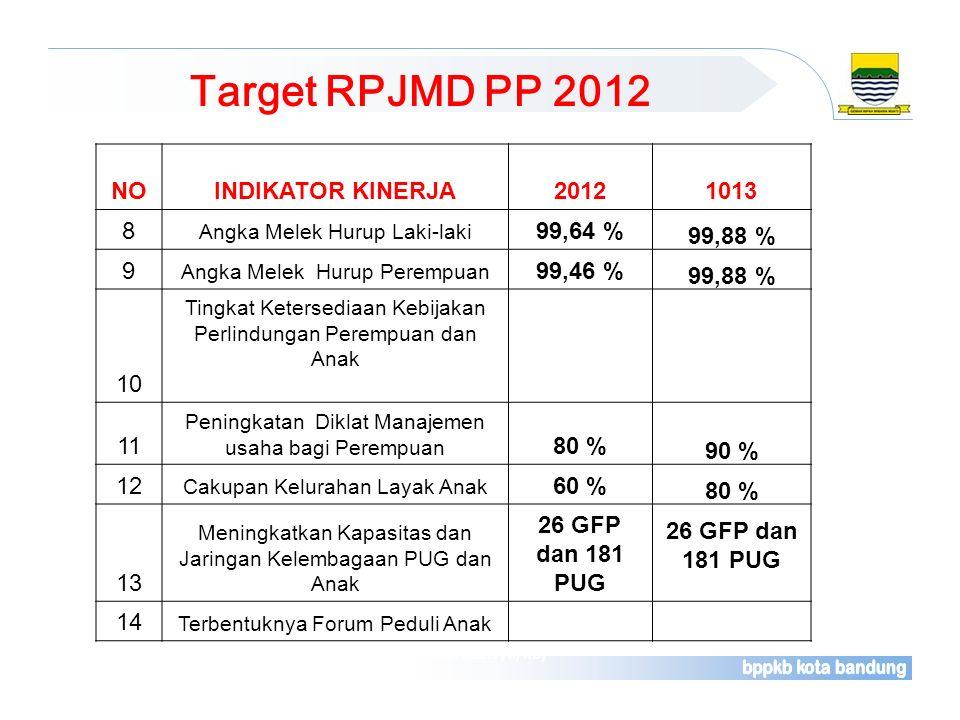 Target RPJMD PP 2012 NO INDIKATOR KINERJA 2012 1013 8 99,64 % 99,88 %