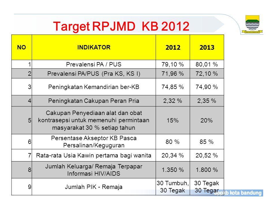 Target RPJMD KB 2012 NO INDIKATOR 2012 2013 1 Prevalensi PA / PUS