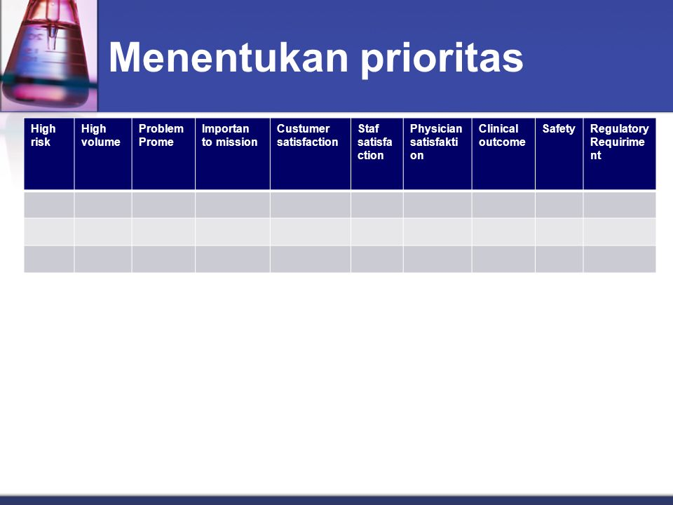 Menentukan prioritas High risk volume Problem Prome